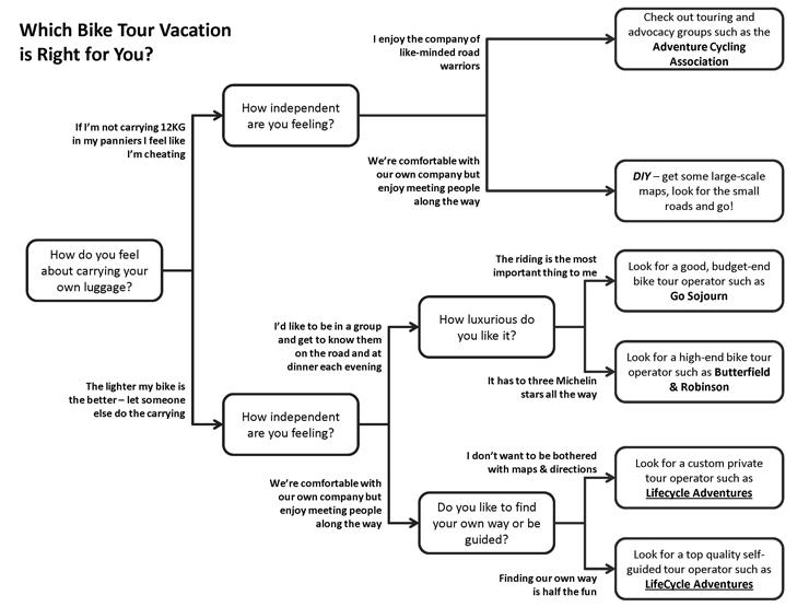 Vacation Bike Tour Choices